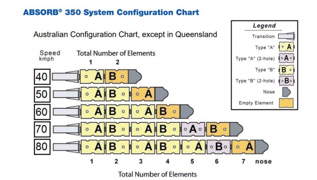 crash-cushion-absorb-350-system-configuration-chart