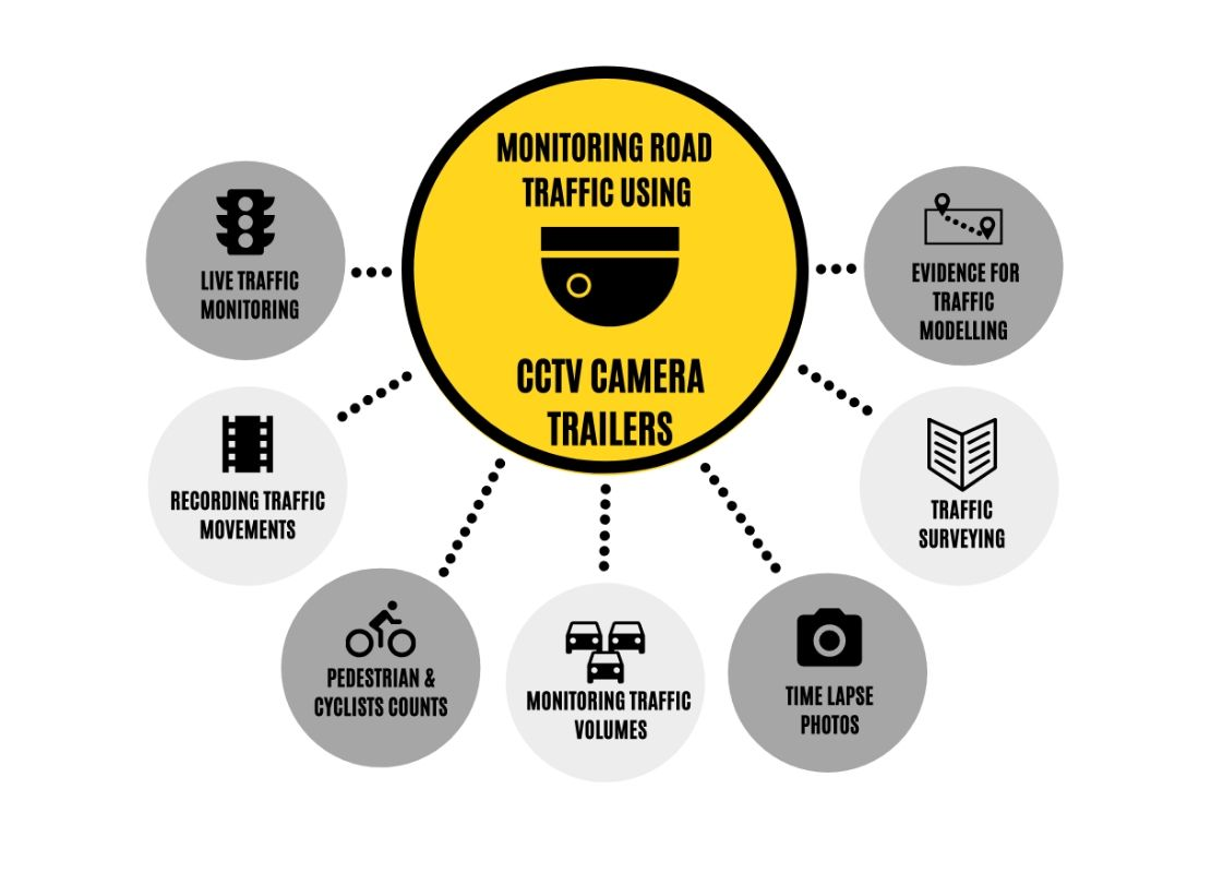 infographic benefits of using CCTV Camera trailers for traffic monitoring