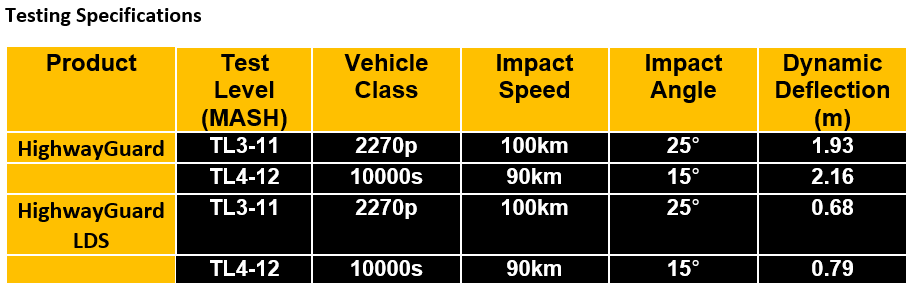 Testing Specifications Table - HighwayGuard